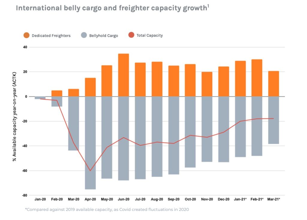Graph showing international belly cargo